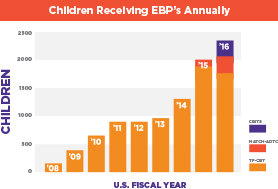 children_receiving_ebps_graph.jpg