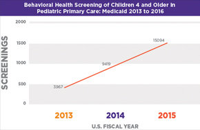 behavioral_health_screening_graph.jpg